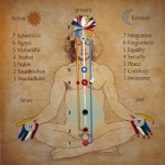 Čakrų simbolių reikšmės ir garsai