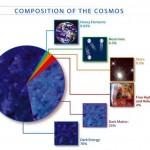 Tiksliau apskaičiavo tamsiosios medžiagos masę
