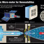 Nanopalydovas su jonų varikliu Mėnulį galės pasiekti su vos stikline kuro